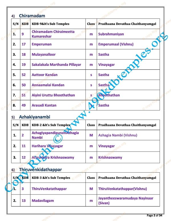 sub Group KDB as per TS Panchangam(2)