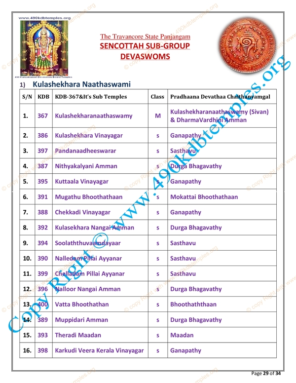 sub Group KDB as per TS Panchangam(22)