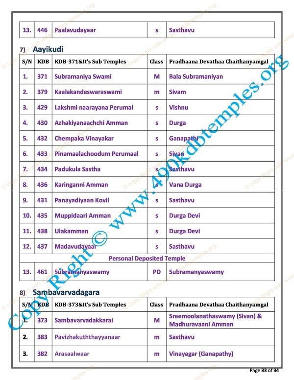 sub Group KDB as per TS Panchangam(27)