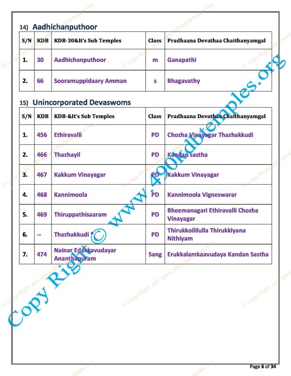 sub Group KDB as per TS Panchangam(30)