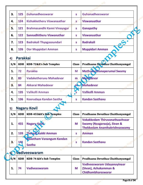 sub Group KDB as per TS Panchangam(32)