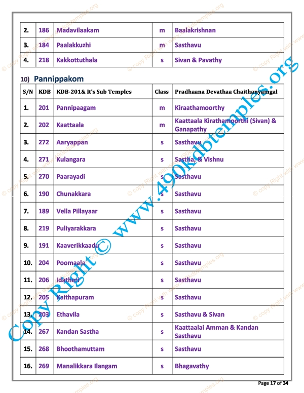 sub Group KDB as per TS Panchangam(9)