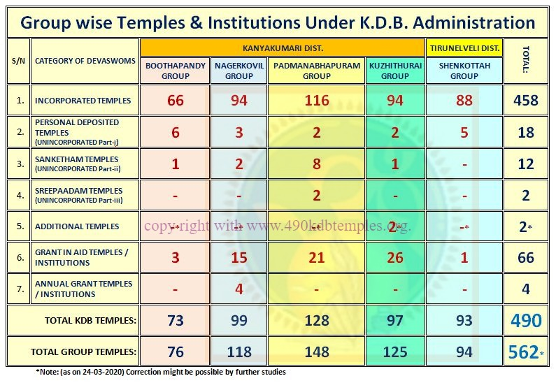 1kdb group wise devaswoms _www.490kdbtemples.org-ink